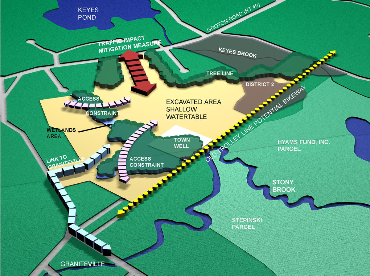 Stony Brook diagram